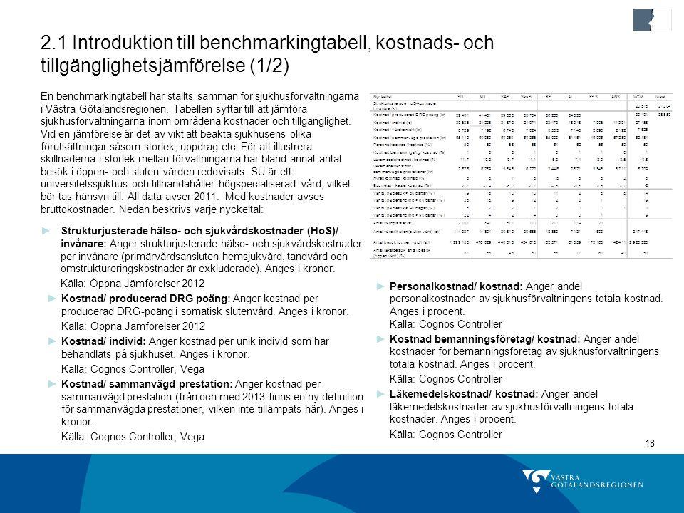 18 2.1 Introduktion till benchmarkingtabell, kostnads- och tillgänglighetsjämförelse (1/2) En benchmarkingtabell har ställts samman för sjukhusförvaltningarna i Västra Götalandsregionen.