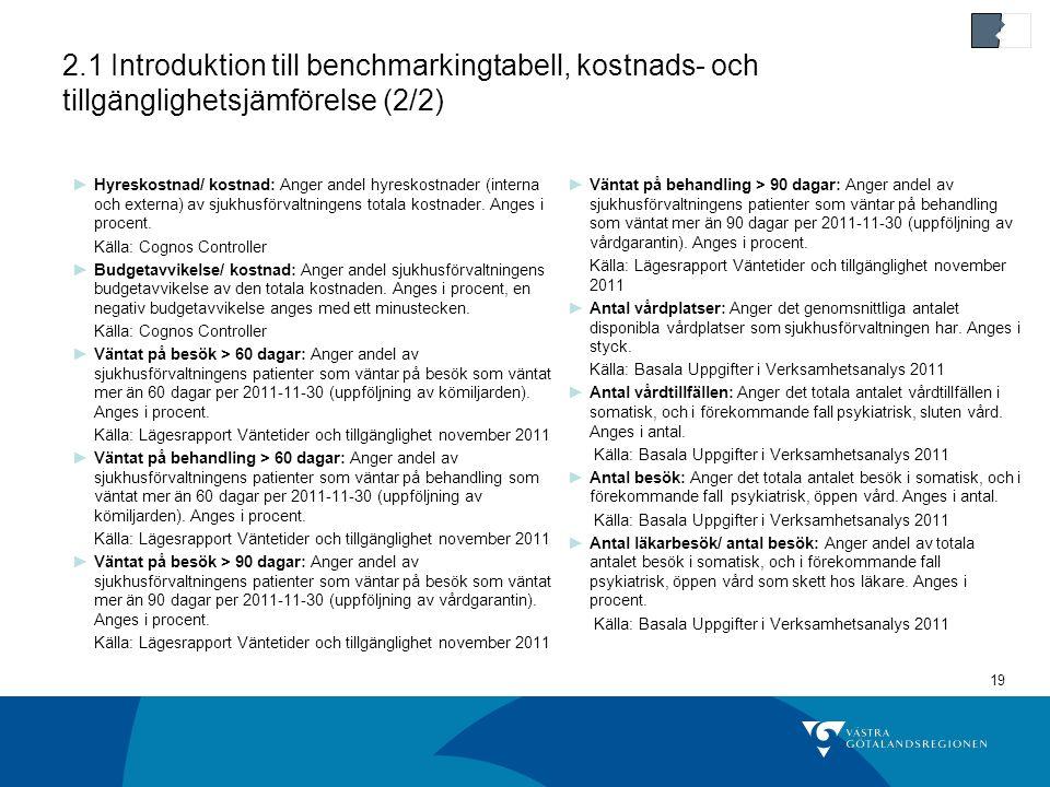 19 2.1 Introduktion till benchmarkingtabell, kostnads- och tillgänglighetsjämförelse (2/2) ►Hyreskostnad/ kostnad: Anger andel hyreskostnader (interna och externa) av sjukhusförvaltningens totala kostnader.