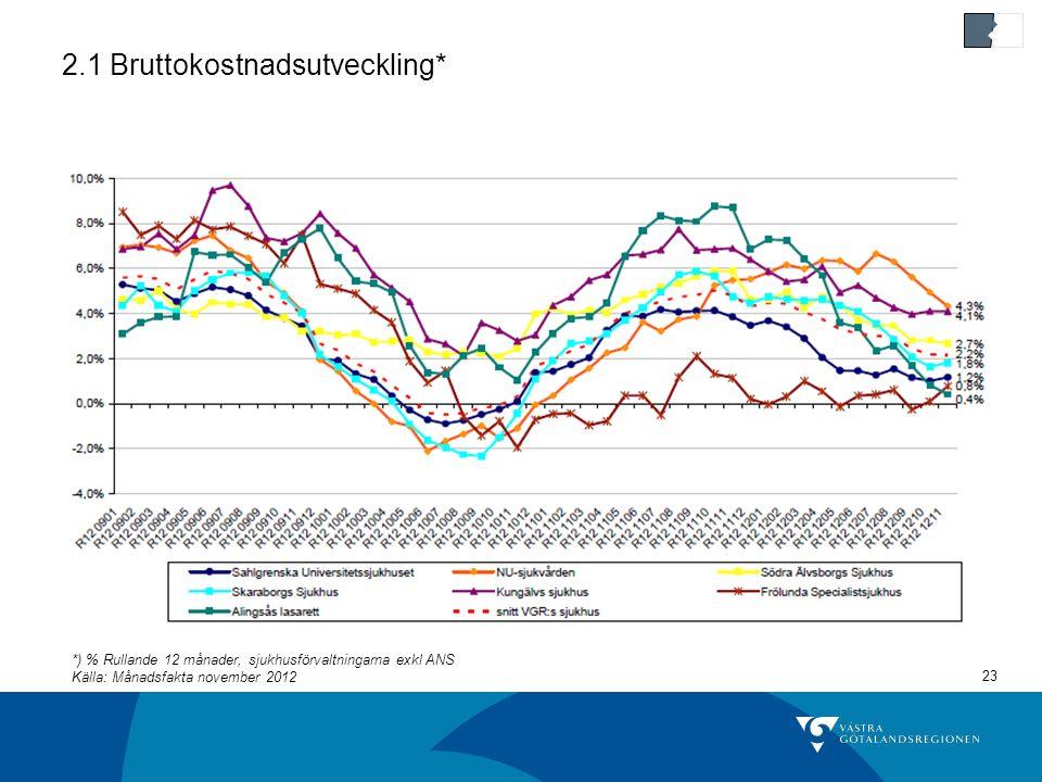 23 2.1 Bruttokostnadsutveckling* *) % Rullande 12 månader, sjukhusförvaltningarna exkl ANS Källa: Månadsfakta november 2012