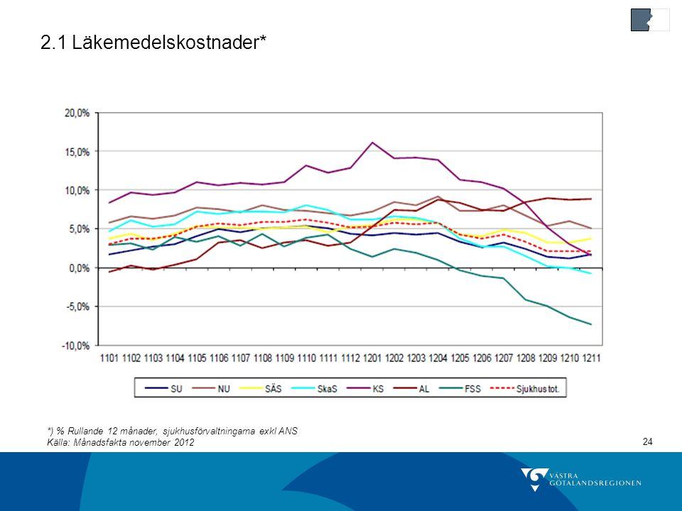 24 2.1 Läkemedelskostnader* *) % Rullande 12 månader, sjukhusförvaltningarna exkl ANS Källa: Månadsfakta november 2012
