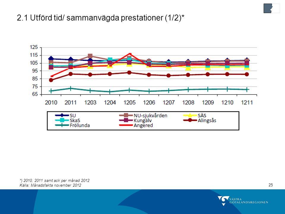 25 2.1 Utförd tid/ sammanvägda prestationer (1/2)* *) 2010, 2011 samt ack per månad 2012 Källa: Månadsfakta november 2012