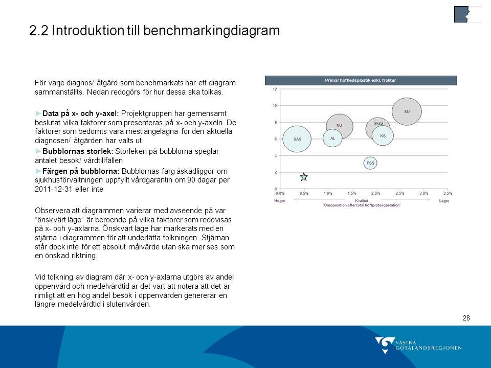 28 2.2 Introduktion till benchmarkingdiagram För varje diagnos/ åtgärd som benchmarkats har ett diagram sammanställts.