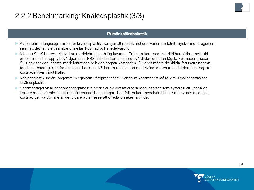 34 2.2.2 Benchmarking: Knäledsplastik (3/3) ►Av benchmarkingdiagrammet för knäledsplastik framgår att medelvårdtiden varierar relativt mycket inom regionen samt att det finns ett samband mellan kostnad och medelvårdtid.