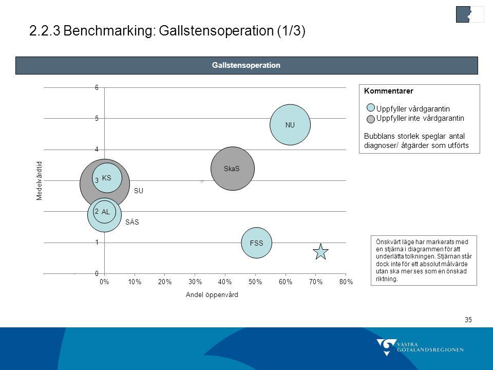 35 2.2.3 Benchmarking: Gallstensoperation (1/3) Gallstensoperation Kommentarer Uppfyller vårdgarantin Uppfyller inte vårdgarantin Bubblans storlek speglar antal diagnoser/ åtgärder som utförts Önskvärt läge har markerats med en stjärna i diagrammen för att underlätta tolkningen.