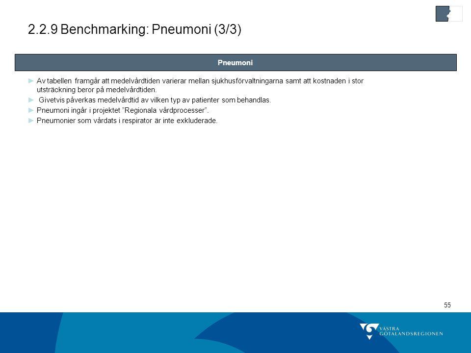 55 2.2.9 Benchmarking: Pneumoni (3/3) ►Av tabellen framgår att medelvårdtiden varierar mellan sjukhusförvaltningarna samt att kostnaden i stor utsträckning beror på medelvårdtiden.