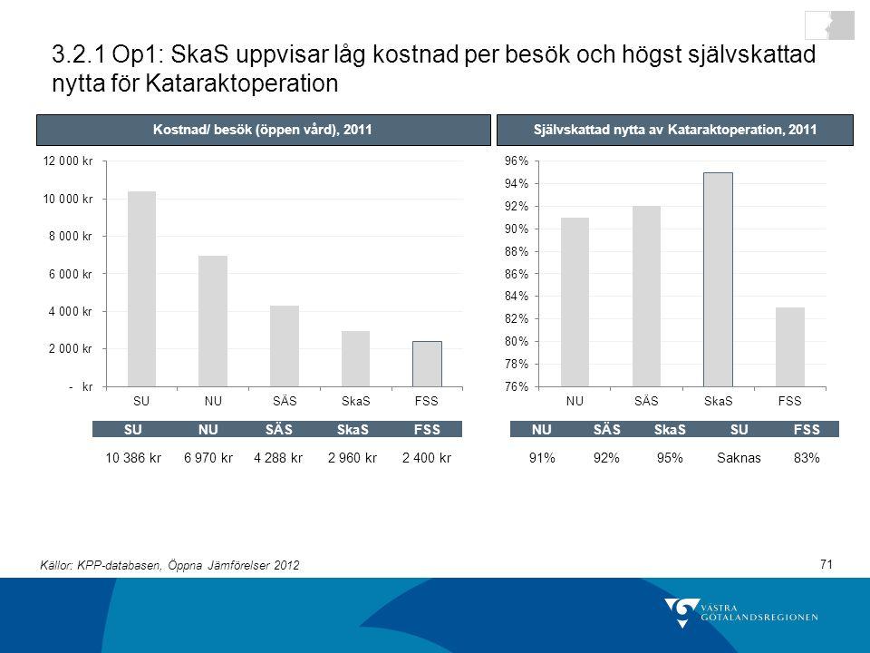 71 3.2.1 Op1: SkaS uppvisar låg kostnad per besök och högst självskattad nytta för Kataraktoperation Kostnad/ besök (öppen vård), 2011Självskattad nytta av Kataraktoperation, 2011 SUNUSÄSSkaSFSS 10 386 kr6 970 kr4 288 kr2 960 kr2 400 kr NUSÄSSkaSSUFSS 91%92%95%Saknas83% Källor: KPP-databasen, Öppna Jämförelser 2012