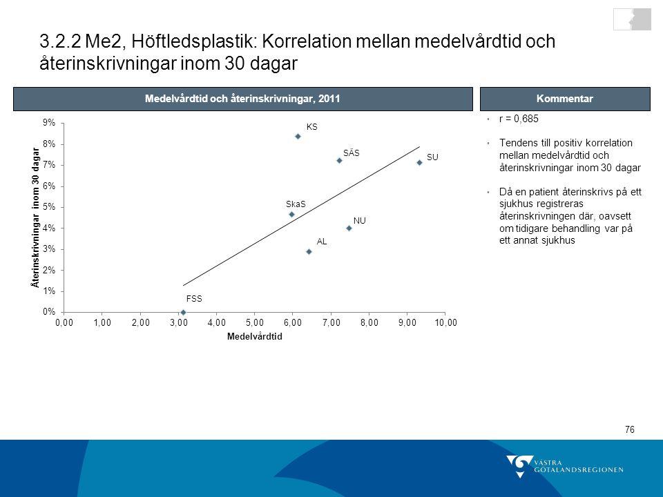 76 r = 0,685 Tendens till positiv korrelation mellan medelvårdtid och återinskrivningar inom 30 dagar Då en patient återinskrivs på ett sjukhus registreras återinskrivningen där, oavsett om tidigare behandling var på ett annat sjukhus 3.2.2 Me2, Höftledsplastik: Korrelation mellan medelvårdtid och återinskrivningar inom 30 dagar Medelvårdtid och återinskrivningar, 2011Kommentar SU SÄS KS SkaS NU AL FSS