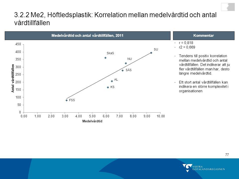 77 r = 0,818 r2 = 0,669 Tendens till positiv korrelation mellan medelvårdtid och antal vårdtillfällen.