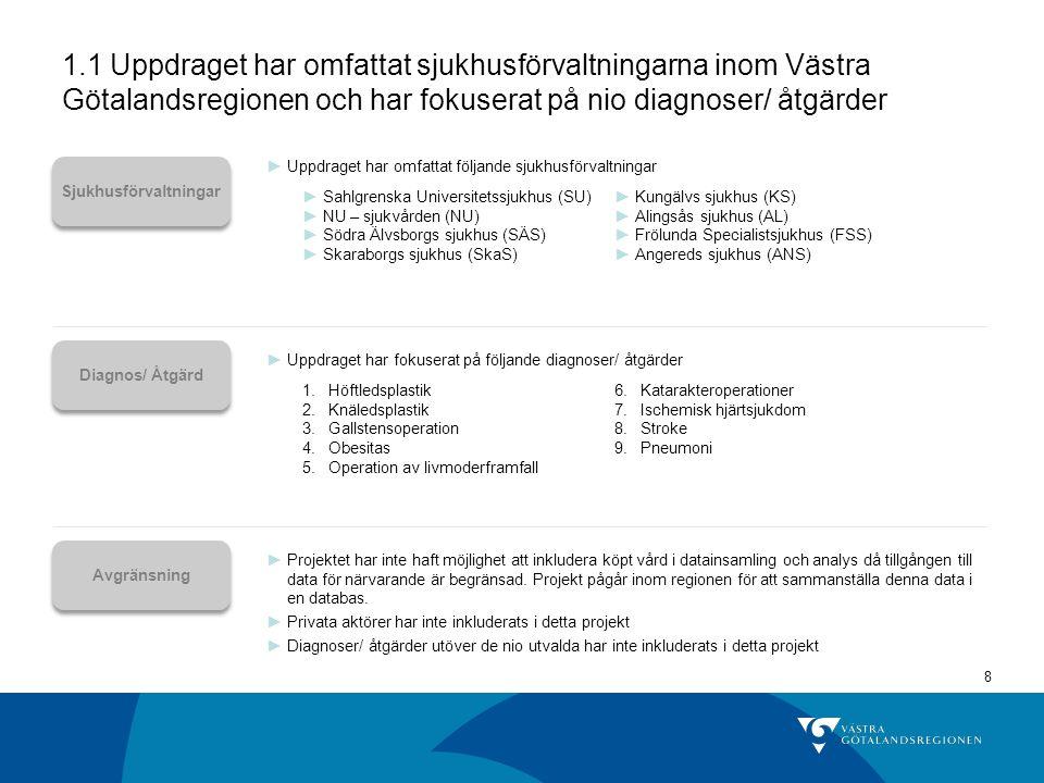 8 1.1 Uppdraget har omfattat sjukhusförvaltningarna inom Västra Götalandsregionen och har fokuserat på nio diagnoser/ åtgärder Sjukhusförvaltningar Diagnos/ Åtgärd ►Uppdraget har fokuserat på följande diagnoser/ åtgärder ►Uppdraget har omfattat följande sjukhusförvaltningar ►Kungälvs sjukhus (KS) ►Alingsås sjukhus (AL) ►Frölunda Specialistsjukhus (FSS) ►Angereds sjukhus (ANS) ►Sahlgrenska Universitetssjukhus (SU) ►NU – sjukvården (NU) ►Södra Älvsborgs sjukhus (SÄS) ►Skaraborgs sjukhus (SkaS) 6.Katarakteroperationer 7.Ischemisk hjärtsjukdom 8.Stroke 9.Pneumoni 1.Höftledsplastik 2.Knäledsplastik 3.Gallstensoperation 4.Obesitas 5.Operation av livmoderframfall Avgränsning ►Projektet har inte haft möjlighet att inkludera köpt vård i datainsamling och analys då tillgången till data för närvarande är begränsad.
