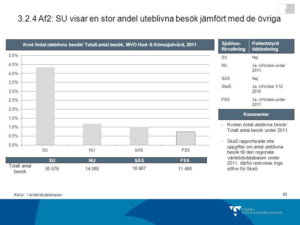 85 3.2.4 Af2: SU visar en stor andel uteblivna besök jämfört med de övriga Kvot Antal uteblivna besök/ Totalt antal besök, MVO Hud- & Könssjukvård, 2011 Kvoten Antal uteblivna besök/ Totalt antal besök under 2011 SkaS rapporterade inte uppgifter om antal uteblivna besök till den regionala väntetidsdatabasen under 2011, därför redovisas inga siffror för SkaS Kommentar SUNUSÄSFSS Totalt antal besök 30 57914 06016 86711 490 Källor: Väntetidsdatabasen Sjukhus- förvaltning Patientstyrd tidsbokning SUNej NUJa, infördes under 2011 SÄSNej SkaSJa, infördes 1/12 2010 FSSJa, infördes under 2011