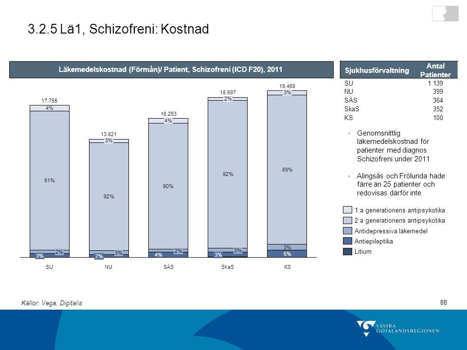 88 3.2.5 Lä1, Schizofreni: Kostnad 4% 2% 90% 4% SkaS 16.263 3% 2% 91% 4% SÄS 3% 92% 2% 18.697 NU 13.821 2% 3% 92% 3% SU 5% 3% 89% 3% 19.468 KS 17.755 Läkemedelskostnad (Förmån)/ Patient, Schizofreni (ICD F20), 2011 Genomsnittlig läkemedelskostnad för patienter med diagnos Schizofreni under 2011 Alingsås och Frölunda hade färre än 25 patienter och redovisas därför inte Sjukhusförvaltning Antal Patienter SU1 139 NU399 SÄS364 SkaS352 KS100 Litium Antiepileptika Antidepressiva läkemedel 2:a generationens antipsykotika 1:a generationens antipsykotika Källor: Vega, Digitalis