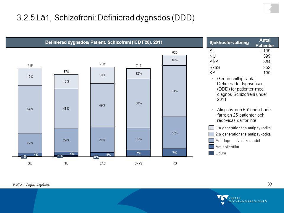 89 3.2.5 Lä1, Schizofreni: Definierad dygnsdos (DDD) KS 7% 25% 56% 12% 717 NU 670 1% 4% 29% 48% 18% SU 7% 32% 51% 10% 825 0% 4% 28% 49% SkaS 19% 1% 4% 22% 54% 19% SÄS 719 730 Definierad dygnsdos/ Patient, Schizofreni (ICD F20), 2011 Genomsnittligt antal Definierade dygnsdoser (DDD) för patienter med diagnos Schizofreni under 2011 Alingsås och Frölunda hade färre än 25 patienter och redovisas därför inte Litium Antiepileptika Antidepressiva läkemedel 2:a generationens antipsykotika 1:a generationens antipsykotika Sjukhusförvaltning Antal Patienter SU1 139 NU399 SÄS364 SkaS352 KS100 Källor: Vega, Digitalis