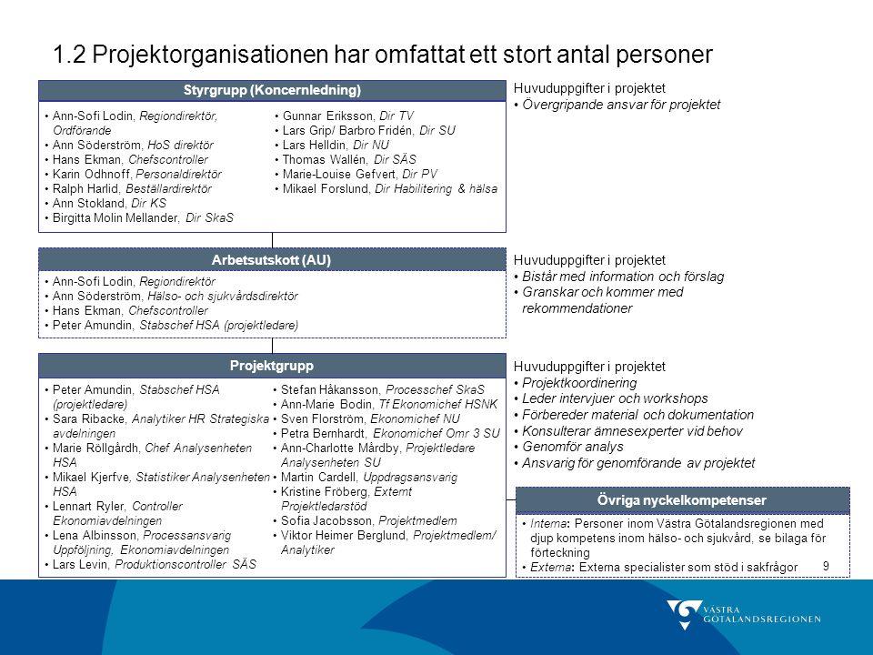 9 Övriga nyckelkompetenser Interna: Personer inom Västra Götalandsregionen med djup kompetens inom hälso- och sjukvård, se bilaga för förteckning Externa: Externa specialister som stöd i sakfrågor 1.2 Projektorganisationen har omfattat ett stort antal personer Styrgrupp (Koncernledning) Ann-Sofi Lodin, Regiondirektör, Ordförande Ann Söderström, HoS direktör Hans Ekman, Chefscontroller Karin Odhnoff, Personaldirektör Ralph Harlid, Beställardirektör Ann Stokland, Dir KS Birgitta Molin Mellander, Dir SkaS Gunnar Eriksson, Dir TV Lars Grip/ Barbro Fridén, Dir SU Lars Helldin, Dir NU Thomas Wallén, Dir SÄS Marie-Louise Gefvert, Dir PV Mikael Forslund, Dir Habilitering & hälsa Arbetsutskott (AU) Ann-Sofi Lodin, Regiondirektör Ann Söderström, Hälso- och sjukvårdsdirektör Hans Ekman, Chefscontroller Peter Amundin, Stabschef HSA (projektledare) Projektgrupp Peter Amundin, Stabschef HSA (projektledare) Sara Ribacke, Analytiker HR Strategiska avdelningen Marie Röllgårdh, Chef Analysenheten HSA Mikael Kjerfve, Statistiker Analysenheten HSA Lennart Ryler, Controller Ekonomiavdelningen Lena Albinsson, Processansvarig Uppföljning, Ekonomiavdelningen Lars Levin, Produktionscontroller SÄS Stefan Håkansson, Processchef SkaS Ann-Marie Bodin, Tf Ekonomichef HSNK Sven Florström, Ekonomichef NU Petra Bernhardt, Ekonomichef Omr 3 SU Ann-Charlotte Mårdby, Projektledare Analysenheten SU Martin Cardell, Uppdragsansvarig Kristine Fröberg, Externt Projektledarstöd Sofia Jacobsson, Projektmedlem Viktor Heimer Berglund, Projektmedlem/ Analytiker Huvuduppgifter i projektet Övergripande ansvar för projektet Huvuduppgifter i projektet Bistår med information och förslag Granskar och kommer med rekommendationer Huvuduppgifter i projektet Projektkoordinering Leder intervjuer och workshops Förbereder material och dokumentation Konsulterar ämnesexperter vid behov Genomför analys Ansvarig för genomförande av projektet