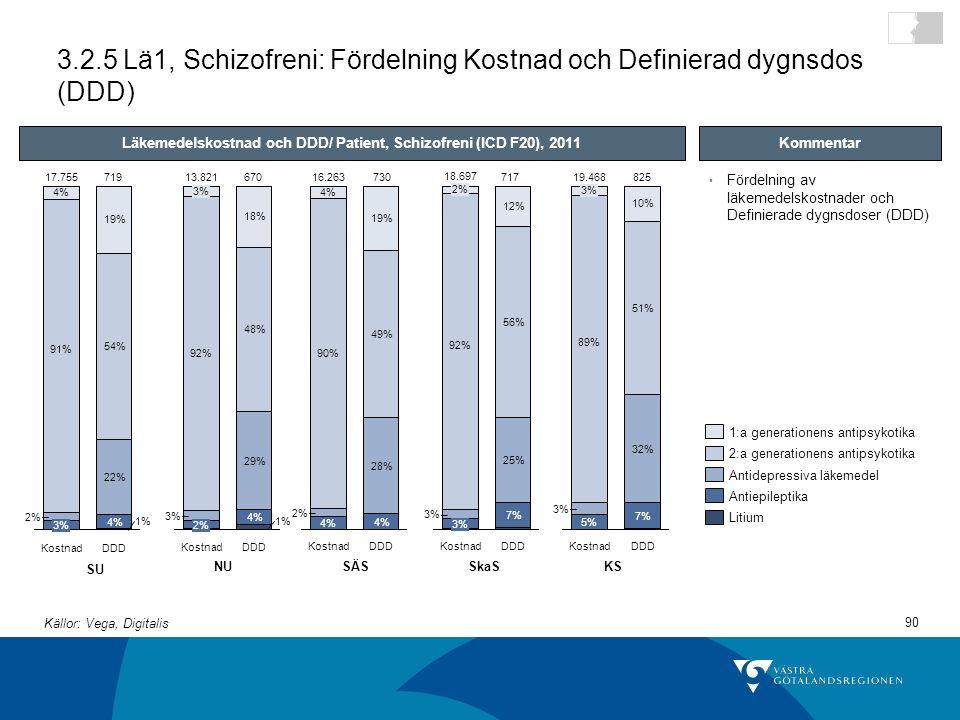 90 3.2.5 Lä1, Schizofreni: Fördelning Kostnad och Definierad dygnsdos (DDD) DDD 4% 22% 54% 19% Kostnad 17.755 3% 2% 91% 4% 1% Litium Antiepileptika Antidepressiva läkemedel 2:a generationens antipsykotika 1:a generationens antipsykotika SU NUSÄSSkaSKS Fördelning av läkemedelskostnader och Definierade dygnsdoser (DDD) Kommentar DDD 1% 4% 29% 48% 18% Kostnad 13.821 2% 3% 92% 3% DDD 4% 28% 49% 19% Kostnad 16.263 4% 2% 90% 4% 25% 12% Kostnad 18.697 7% 56% 3% 92% 2% DDD 7% 32% 51% 10% Kostnad 19.468 5% 3% 89% 3% Läkemedelskostnad och DDD/ Patient, Schizofreni (ICD F20), 2011 719670730717825 Källor: Vega, Digitalis