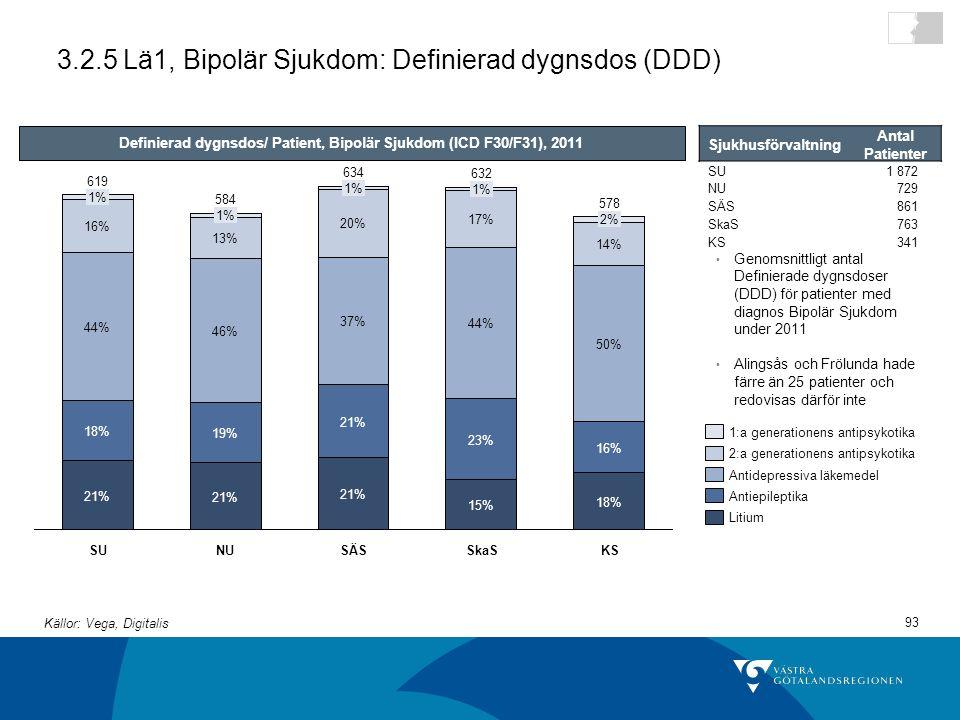 93 3.2.5 Lä1, Bipolär Sjukdom: Definierad dygnsdos (DDD) 46% 13% 1% SU 18% 16% 50% 14% 2% 578 21% 37% 20% 1% SkaS 634 21% 18% 44% 16% 1% SÄS 15% 23% 44% 17% 1% 632 NU 584 21% 19% 619 KS Definierad dygnsdos/ Patient, Bipolär Sjukdom (ICD F30/F31), 2011 Genomsnittligt antal Definierade dygnsdoser (DDD) för patienter med diagnos Bipolär Sjukdom under 2011 Alingsås och Frölunda hade färre än 25 patienter och redovisas därför inte Litium Antiepileptika Antidepressiva läkemedel 2:a generationens antipsykotika 1:a generationens antipsykotika Sjukhusförvaltning Antal Patienter SU1 872 NU729 SÄS861 SkaS763 KS341 Källor: Vega, Digitalis