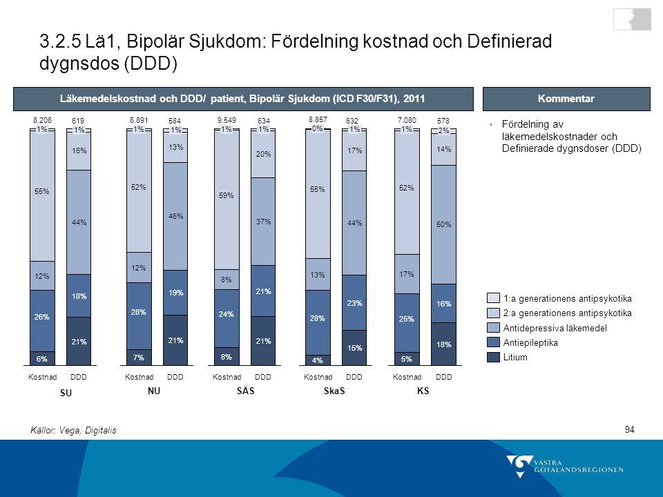94 3.2.5 Lä1, Bipolär Sjukdom: Fördelning kostnad och Definierad dygnsdos (DDD) DDD 21% 18% 44% 16% 1% Kostnad 8.206 6% 26% 12% 55% 1% Läkemedelskostnad och DDD/ patient, Bipolär Sjukdom (ICD F30/F31), 2011 1:a generationens antipsykotika Litium Antiepileptika Antidepressiva läkemedel 2:a generationens antipsykotika SU NUSÄSSkaSKS Fördelning av läkemedelskostnader och Definierade dygnsdoser (DDD) Kommentar DDD 21% 19% 46% 13% 1% Kostnad 6.891 7% 28% 12% 52% 1% DDD 21% 37% 20% 1% Kostnad 9.549 8% 24% 8% 59% 1% DDD 15% 23% 44% 17% 1% Kostnad 8.857 4% 28% 13% 55% 0% DDD 18% 16% 50% 14% 2% Kostnad 7.080 5% 25% 17% 52% 1% 619584634632578 Källor: Vega, Digitalis