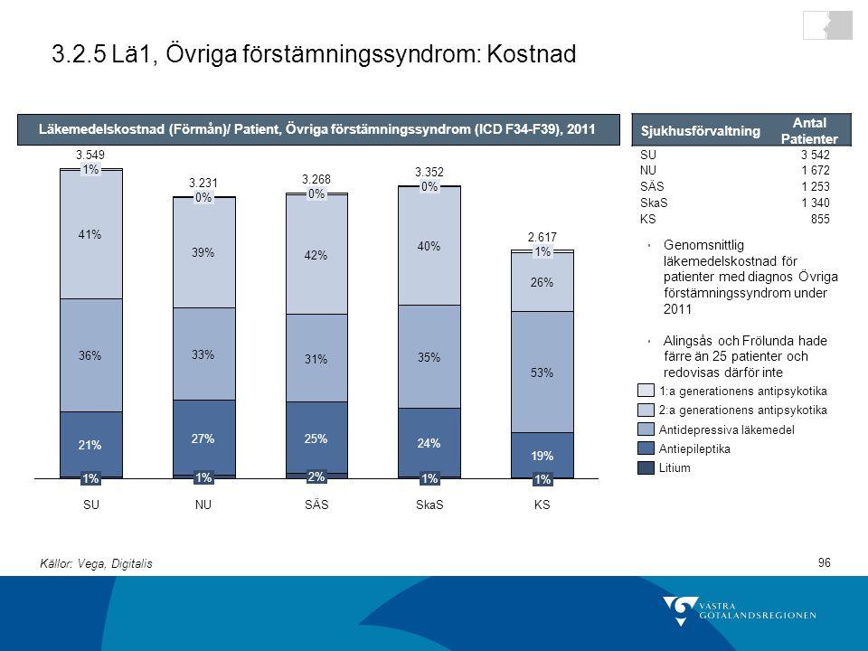 96 3.2.5 Lä1, Övriga förstämningssyndrom: Kostnad 3.549 2% 25% 31% 42% 0% SkaS 3.268 1% 21% 36% 41% 1% SÄSKS 1% 24% 35% 40% 0% 3.352 NU 3.231 1% 27% 33% 39% 0% SU 1% 19% 53% 26% 1% 2.617 Läkemedelskostnad (Förmån)/ Patient, Övriga förstämningssyndrom (ICD F34-F39), 2011 Genomsnittlig läkemedelskostnad för patienter med diagnos Övriga förstämningssyndrom under 2011 Alingsås och Frölunda hade färre än 25 patienter och redovisas därför inte Sjukhusförvaltning Antal Patienter SU3 542 NU1 672 SÄS1 253 SkaS1 340 KS855 Litium Antiepileptika Antidepressiva läkemedel 2:a generationens antipsykotika 1:a generationens antipsykotika Källor: Vega, Digitalis