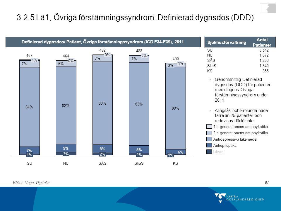 97 3.2.5 Lä1, Övriga förstämningssyndrom: Definierad dygnsdos (DDD) KS 467 2% 8% 83% 7% 0% SkaS 492 1% 7% 84% 7% 1% SÄS 2% 8% 83% 7% 0% 488 NU 464 3% 9% 82% 6% 0% SU 1% 6% 89% 3% 1% 450 Definierad dygnsdos/ Patient, Övriga förstämningssyndrom (ICD F34-F39), 2011 Genomsnittlig Definierad dygnsdos (DDD) för patienter med diagnos Övriga förstämningssyndrom under 2011 Alingsås och Frölunda hade färre än 25 patienter och redovisas därför inte Litium Antiepileptika Antidepressiva läkemedel 2:a generationens antipsykotika 1:a generationens antipsykotika Källor: Vega, Digitalis Sjukhusförvaltning Antal Patienter SU3 542 NU1 672 SÄS1 253 SkaS1 340 KS855