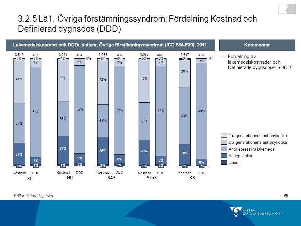 98 3.2.5 Lä1, Övriga förstämningssyndrom: Fördelning Kostnad och Definierad dygnsdos (DDD) DDD 1% 7% 84% 7% 1% Kostnad 3.549 1% 21% 37% 41% 1% Antidepressiva läkemedel 2:a generationens antipsykotika 1:a generationens antipsykotika Litium Antiepileptika SU NUSÄSSkaSKS Fördelning av läkemedelskostnader och Definierade dygnsdoser (DDD) Kommentar DDD 3% 9% 82% 6% 0% Kostnad 3.231 1% 27% 33% 39% 0% DDD 2% 8% 82% 7% 0% Kostnad 3.268 2% 25% 31% 42% 1% 83% 8% 3.352 Kostnad 0% 7% 1% 23% 35% 40% 0% DDD 2% DDD 1% 6% 89% 3% 1% Kostnad 2.617 1% 20% 53% 26% 0% Läkemedelskostnad och DDD/ patient, Övriga förstämningssyndrom (ICD F34-F39), 2011 467464492488450 Källor: Vega, Digitalis
