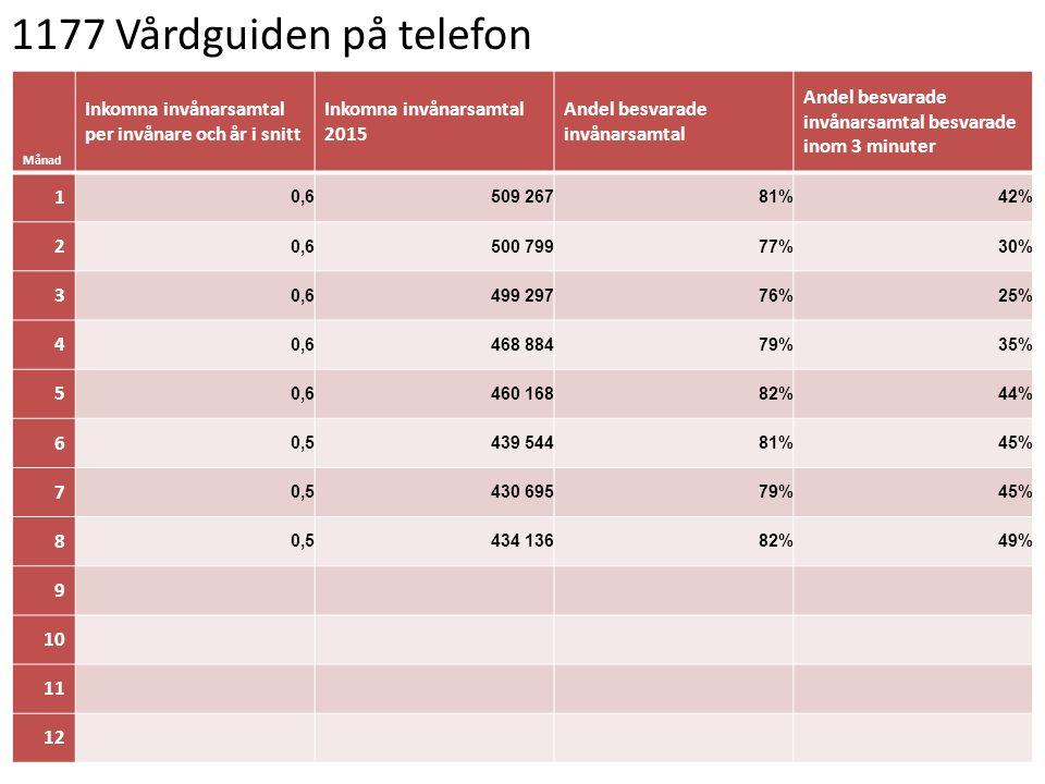 1177 Vårdguiden på telefon Månad Inkomna invånarsamtal per invånare och år i snitt Inkomna invånarsamtal 2015 Andel besvarade invånarsamtal Andel besvarade invånarsamtal besvarade inom 3 minuter 1 0,6509 26781%42% 2 0,6500 79977%30% 3 0,6499 29776%25% 4 0,6468 88479%35% 5 0,6460 16882%44% 6 0,5439 54481%45% 7 0,5430 69579%45% 8 0,5434 13682%49% 9 10 11 12