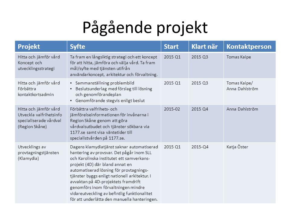 Pågående projekt ProjektSyfteStartKlart närKontaktperson Hitta och jämför vård Koncept och utvecklingsstrategi Ta fram en långsiktig strategi och ett koncept för att hitta, jämföra och välja vård.