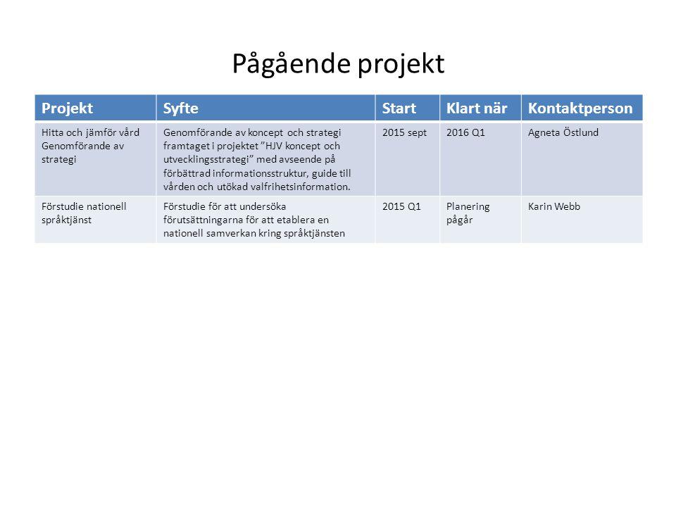 Pågående projekt ProjektSyfteStartKlart närKontaktperson Hitta och jämför vård Genomförande av strategi Genomförande av koncept och strategi framtaget i projektet HJV koncept och utvecklingsstrategi med avseende på förbättrad informationsstruktur, guide till vården och utökad valfrihetsinformation.