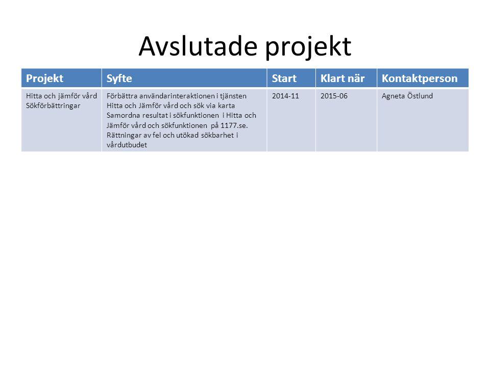 Avslutade projekt ProjektSyfteStartKlart närKontaktperson Hitta och jämför vård Sökförbättringar Förbättra användarinteraktionen i tjänsten Hitta och Jämför vård och sök via karta Samordna resultat i sökfunktionen i Hitta och Jämför vård och sökfunktionen på 1177.se.