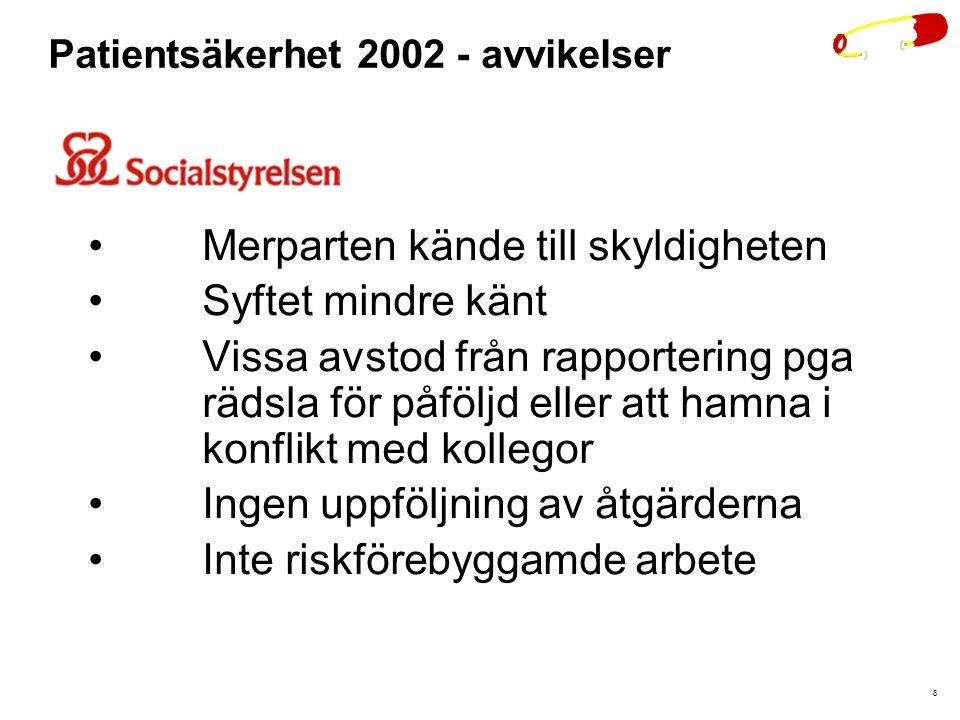 8 Patientsäkerhet 2002 - avvikelser Merparten kände till skyldigheten Syftet mindre känt Vissa avstod från rapportering pga rädsla för påföljd eller att hamna i konflikt med kollegor Ingen uppföljning av åtgärderna Inte riskförebyggamde arbete