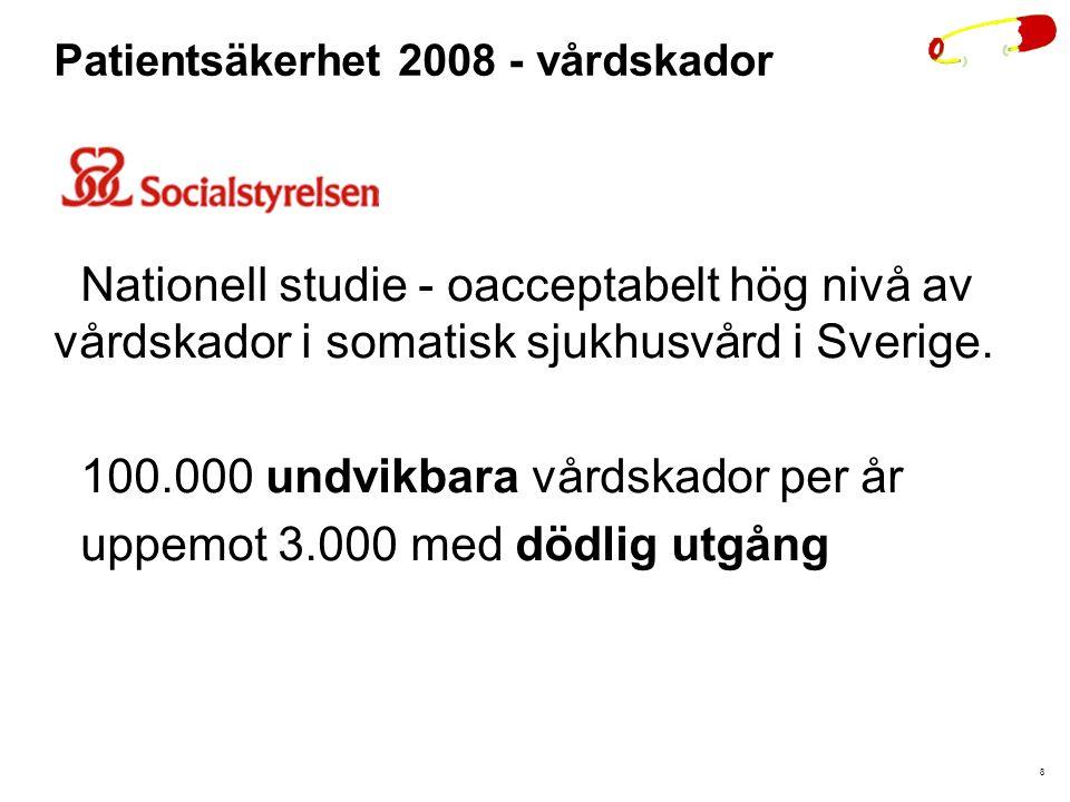 8 Patientsäkerhet 2008 - vårdskador Nationell studie - oacceptabelt hög nivå av vårdskador i somatisk sjukhusvård i Sverige. 100.000 undvikbara vårdsk