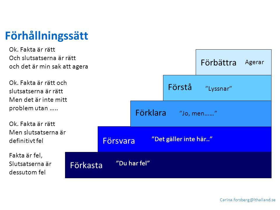 """Förkasta Förbättra Förstå Förklara Försvara """"Du har fel"""" """"Det gäller inte här.."""" """"Jo, men……"""" """"Lyssnar"""" Förhållningssätt Carina.forsberg@lthalland.se A"""
