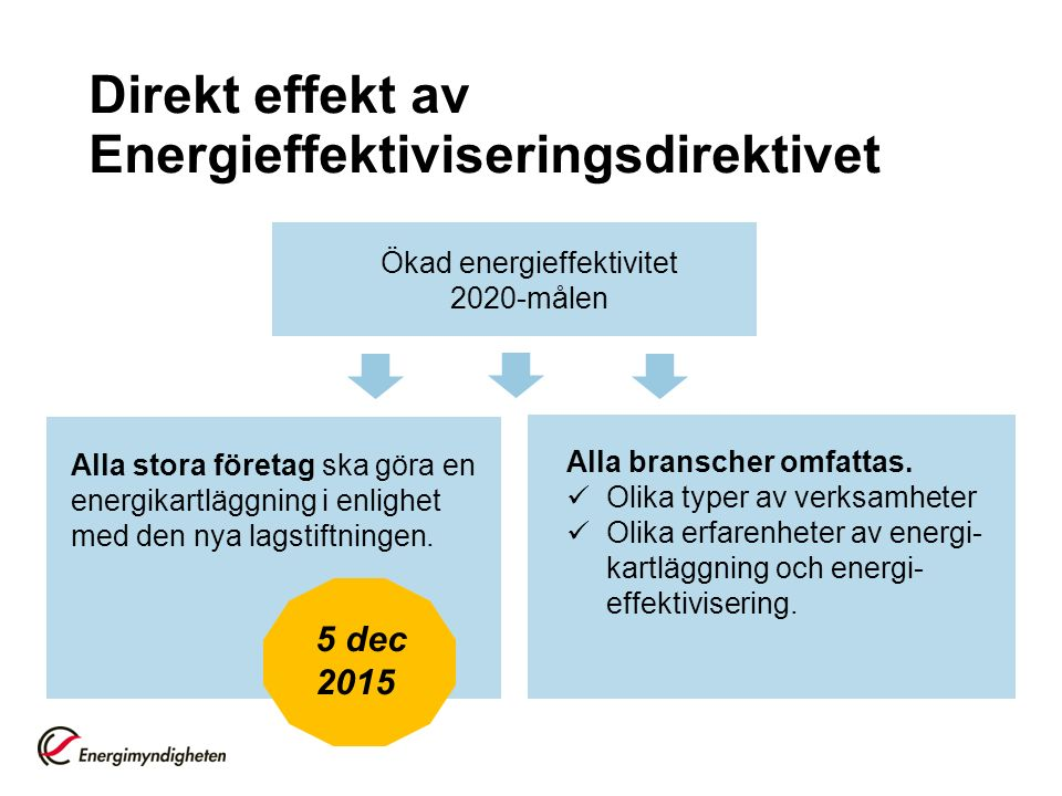 Direkt effekt av Energieffektiviseringsdirektivet Ökad energieffektivitet 2020-målen Alla stora företag ska göra en energikartläggning i enlighet med