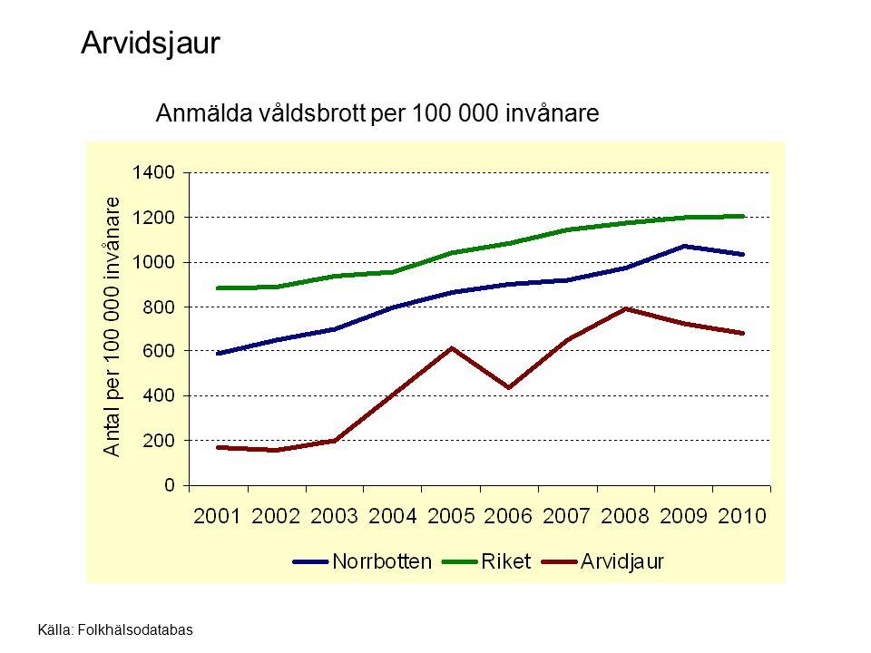 Arvidsjaur Anmälda våldsbrott per 100 000 invånare Källa: Folkhälsodatabas