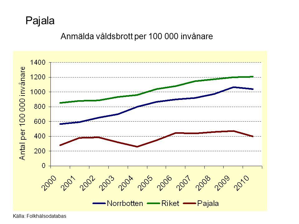 Pajala Anmälda våldsbrott per 100 000 invånare Källa: Folkhälsodatabas