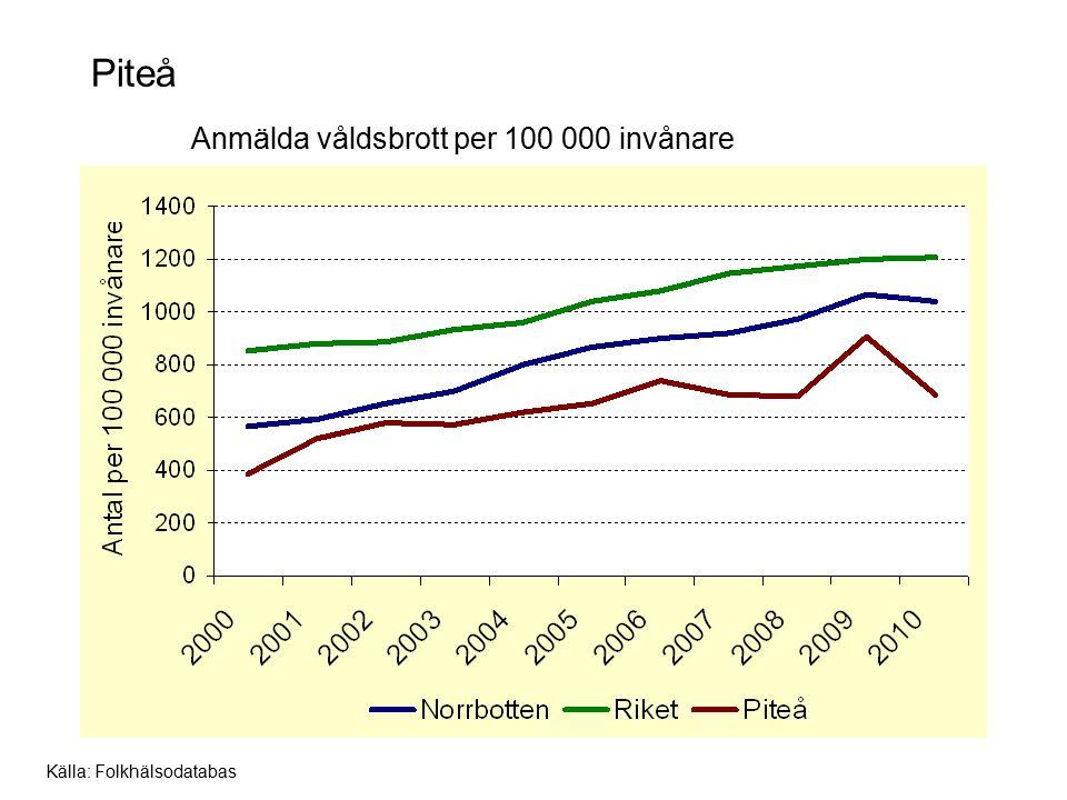 Piteå Anmälda våldsbrott per 100 000 invånare Källa: Folkhälsodatabas