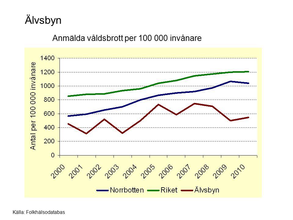 Älvsbyn Anmälda våldsbrott per 100 000 invånare Källa: Folkhälsodatabas