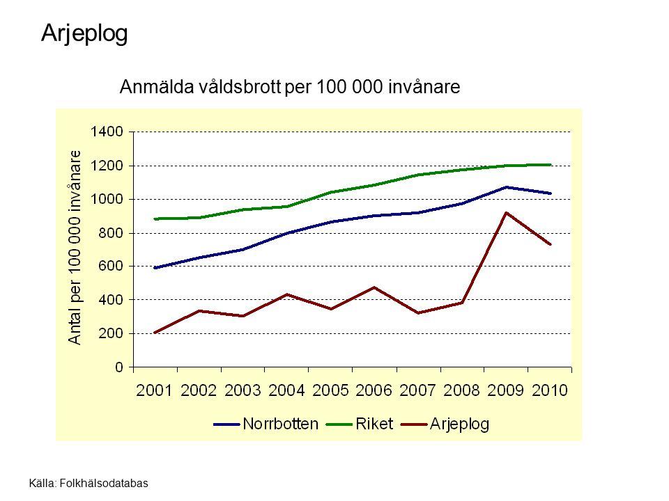 Arjeplog Anmälda våldsbrott per 100 000 invånare Källa: Folkhälsodatabas