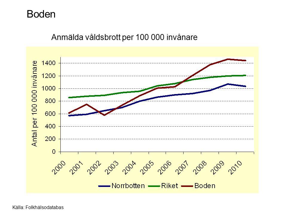 Boden Anmälda våldsbrott per 100 000 invånare Källa: Folkhälsodatabas