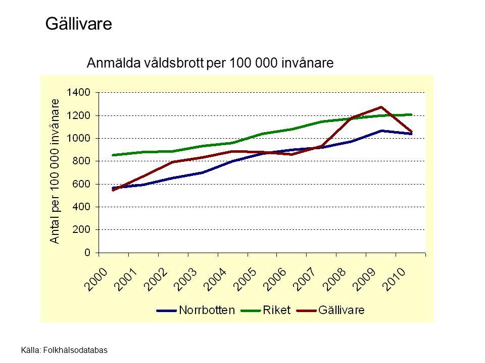 Gällivare Anmälda våldsbrott per 100 000 invånare Källa: Folkhälsodatabas
