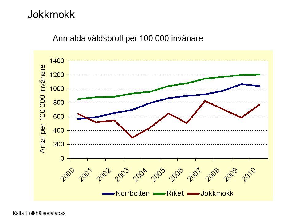 Jokkmokk Anmälda våldsbrott per 100 000 invånare Källa: Folkhälsodatabas