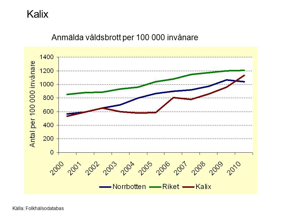 Kiruna Anmälda våldsbrott per 100 000 invånare Källa: Folkhälsodatabas