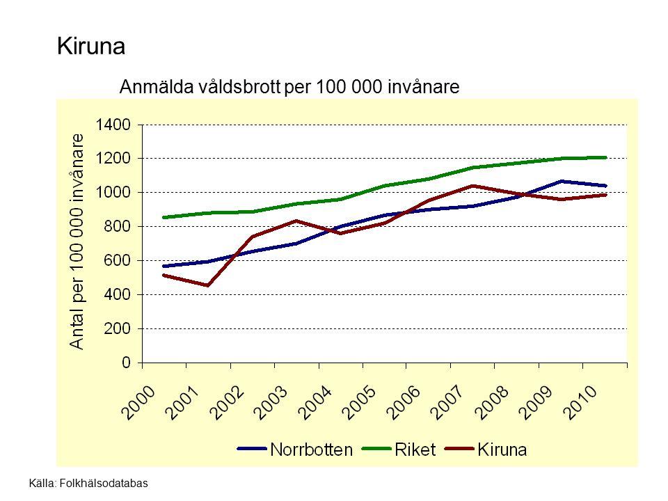 Luleå Anmälda våldsbrott per 100 000 invånare Källa: Folkhälsodatabas