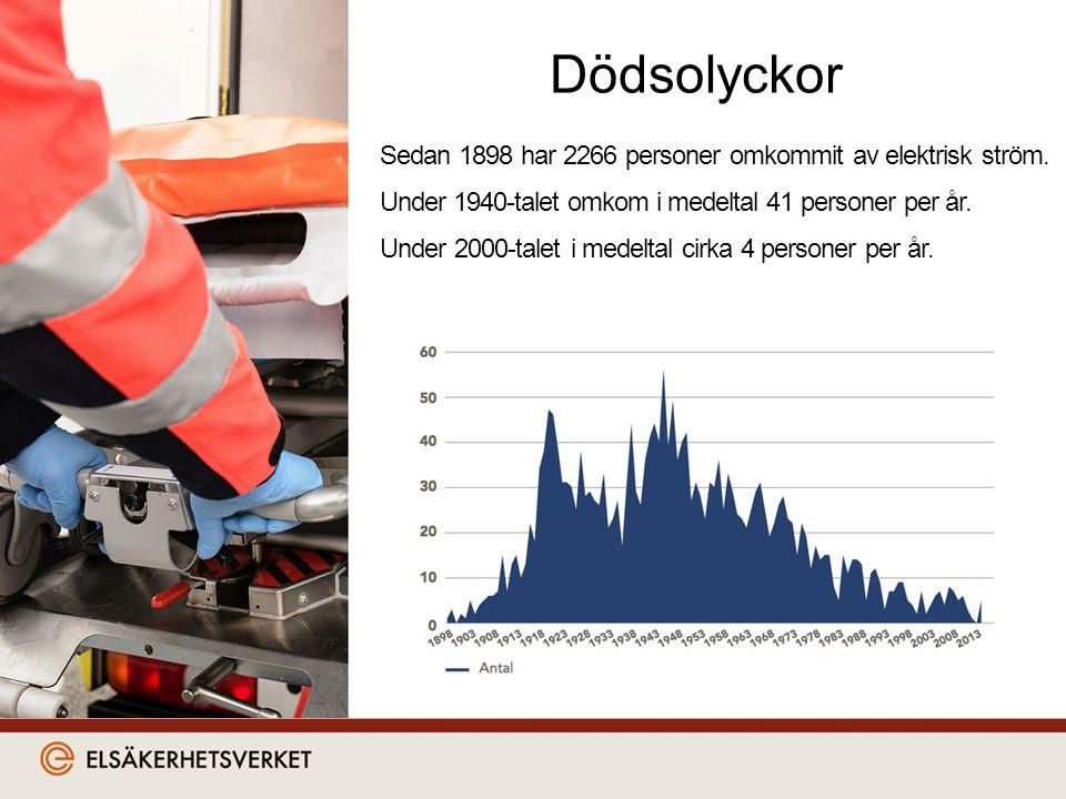 Dödsolyckor Sedan 1898 har 2266 personer omkommit av elektrisk ström.
