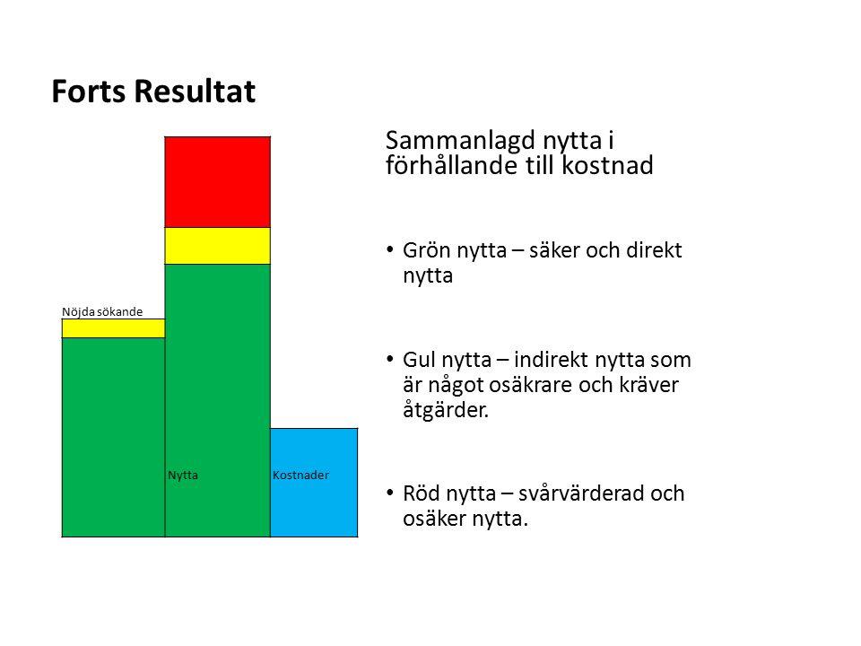 Sv Forts Resultat Nöjda sökande Nytta Kostnader Sammanlagd nytta i förhållande till kostnad Grön nytta – säker och direkt nytta Gul nytta – indirekt n