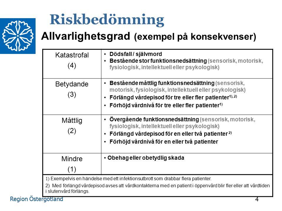 Region Östergötland 5 Riskbedömning Mycket stor (4) Kan inträffa dagligen Stor (3) Kan inträffa varje vecka Liten (2) Kan inträffa varje månad Mycket liten (1) Kan inträffa 1 gång per år Sannolikhet