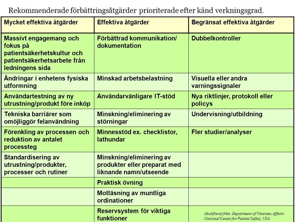 Region Östergötland Kontrollfrågor för varje åtgärdsförslag: Bygger åtgärden på bästa kunskap.