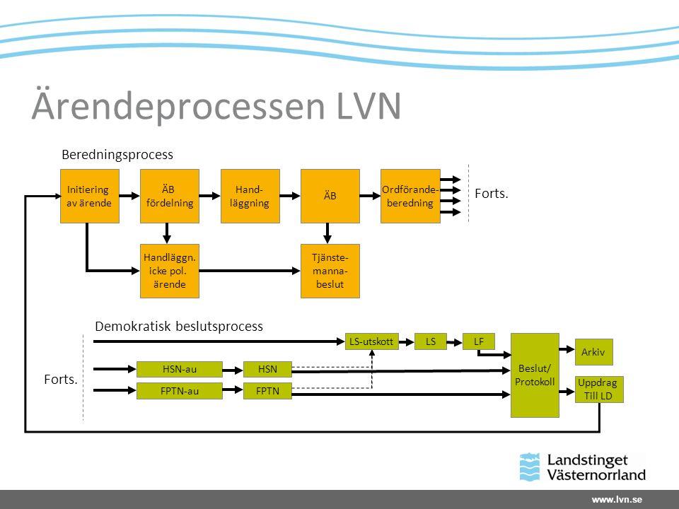 www.lvn.se Ärendeprocessen LVN Initiering av ärende ÄB fördelning Hand- läggning ÄB Ordförande- beredning Handläggn.