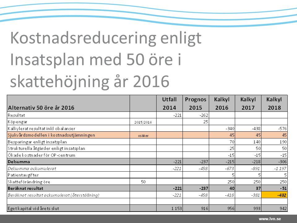 www.lvn.se Kostnadsreducering enligt Insatsplan med 50 öre i skattehöjning år 2016