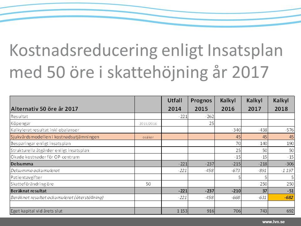 www.lvn.se Kostnadsreducering enligt Insatsplan med 80 öre i skattehöjning år 2016