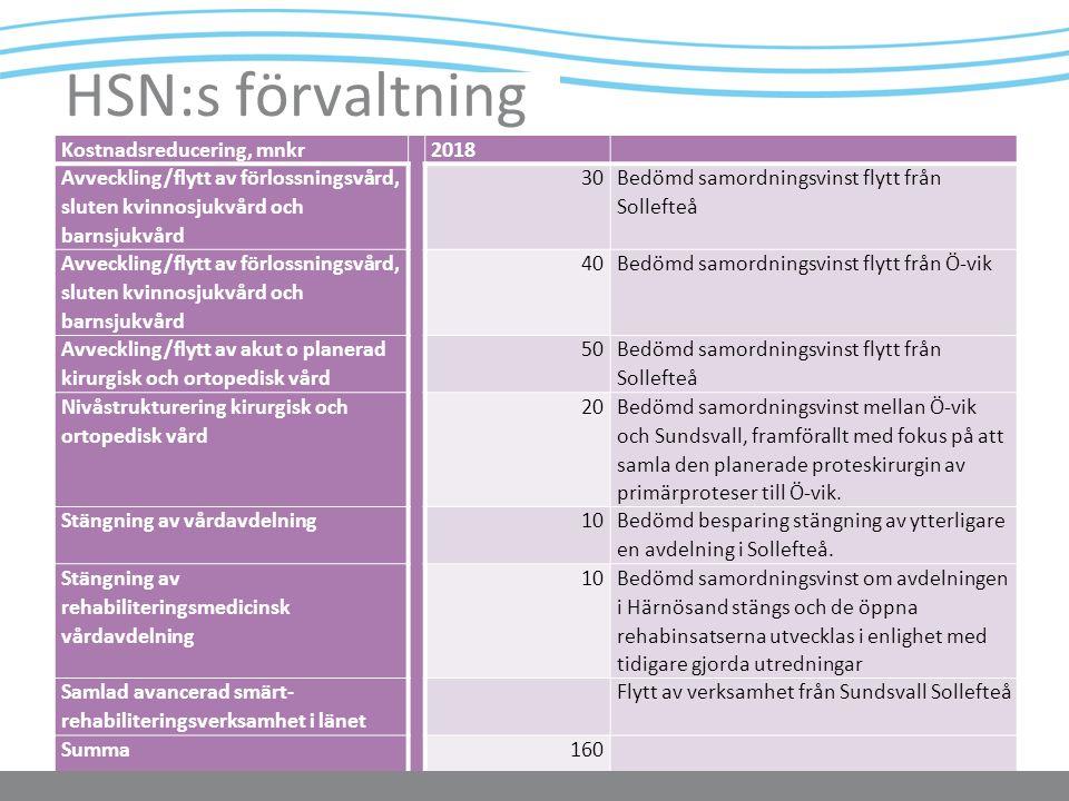www.lvn.se Kostnadsreducering, mnkr2018 Avveckling/flytt av förlossningsvård, sluten kvinnosjukvård och barnsjukvård 30 Bedömd samordningsvinst flytt från Sollefteå Avveckling/flytt av förlossningsvård, sluten kvinnosjukvård och barnsjukvård 40Bedömd samordningsvinst flytt från Ö-vik Avveckling/flytt av akut o planerad kirurgisk och ortopedisk vård 50 Bedömd samordningsvinst flytt från Sollefteå Nivåstrukturering kirurgisk och ortopedisk vård 20 Bedömd samordningsvinst mellan Ö-vik och Sundsvall, framförallt med fokus på att samla den planerade proteskirurgin av primärproteser till Ö-vik.