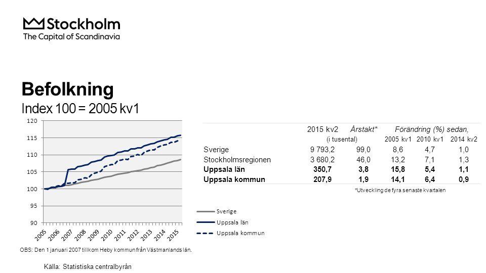 Befolkning Index 100 = 2005 kv1 2015 kv2Årstakt*Förändring (%) sedan, (i tusental)2005 kv12010 kv12014 kv2 Sverige9 793,299,08,64,71,0 Stockholmsregionen3 680,246,013,27,11,3 Uppsala län350,73,815,85,41,1 Uppsala kommun207,91,914,16,40,9 Källa: Statistiska centralbyrån *Utveckling de fyra senaste kvartalen OBS: Den 1 januari 2007 tillkom Heby kommun från Västmanlands län.